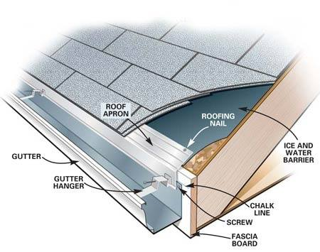 Roof Pro Ice Amp Water Shield Roof Roof Pro